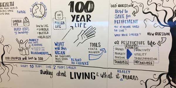 Impact op werk, gezondheid, onderwijs doordat we steeds langer leven. De toekomst van werk.